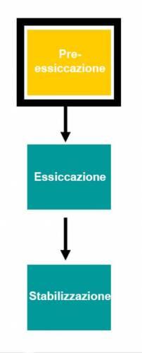 Les 3 phases technologiques du séchage
